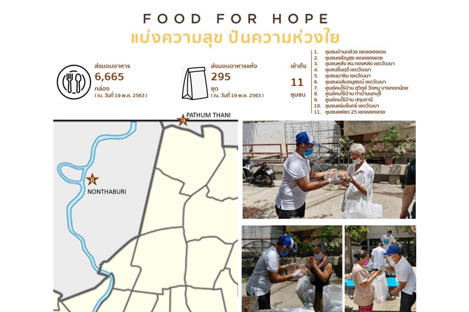 """Food for Hope"" Helps More Communities in COVID-19 Crisis"